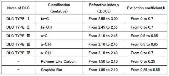 表1 新規のDLC膜の光学的分類(案): 表1 新規のDLC膜の光学的分類(案)