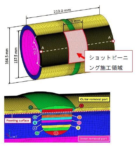 図1 実機を模擬した溶接継手配管試験体。下図は、溶接部の断面拡大図
