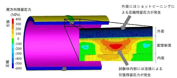 図2 溶接部近傍における周方向残留応力の解析結果