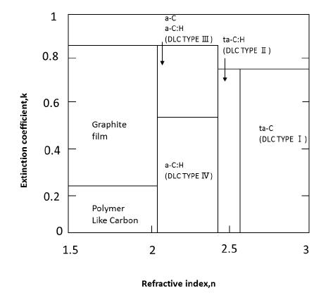 図2 新規のDLC膜の光学的分類図(案): 図2 新規のDLC膜の光学的分類図(案)