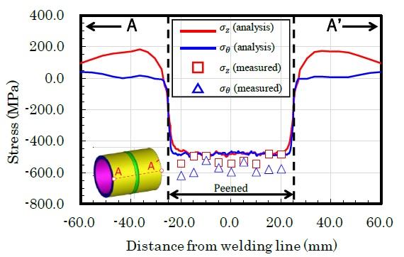 図3 A-A'軸上における残留応力の解析結果と実測結果の比較