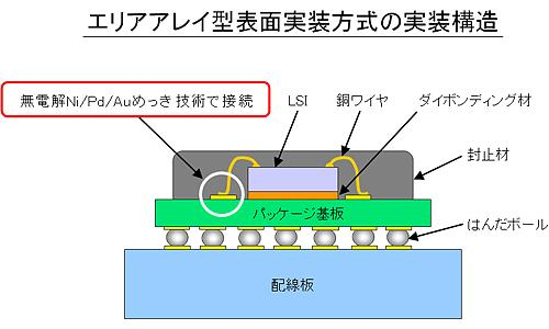 エリアアレイ型表面実装方式の実装構造
