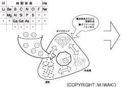 DLCの物性制御のコンセプト