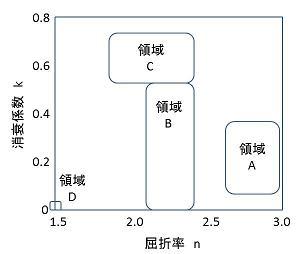 図1 DLCの屈折率と消衰係数でDLCを分類する手法の概念図