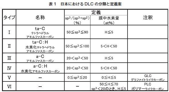 表1 日本におけるDLCの分類と定義案