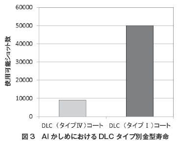 図3 AlかしめにおけるDLCタイプ別金型寿命