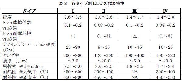表2 各タイプ別DLCの代表特性