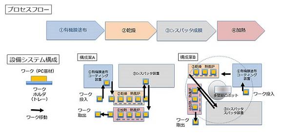 電磁波透過膜成膜プロセス「ELTRAコート」のイメージ