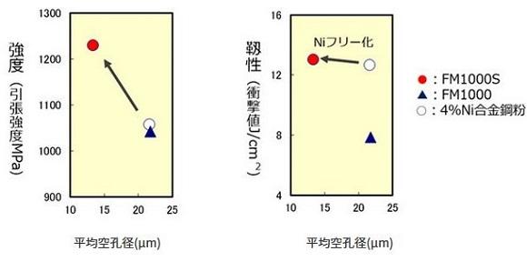 JFEスチール「焼結・熱処理部品の強度と空孔径の関係」