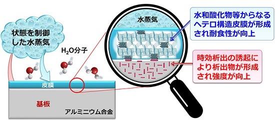 水蒸気プロセス処理の概要