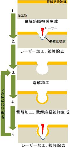 図1 DEEL複合加工工程
