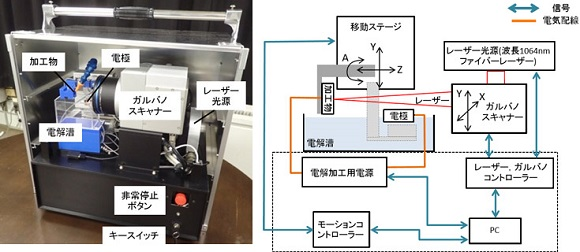 図3 DEEL複合加工機