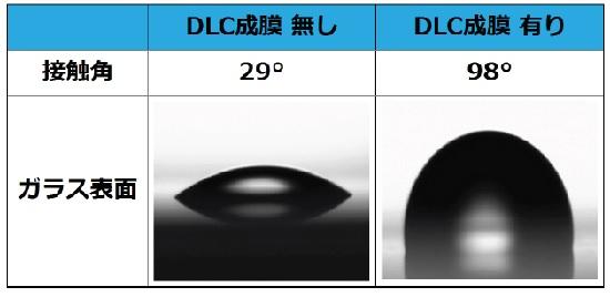ガラス表面におけるDLC有無の接触角: ガラス表面におけるDLC有無の接触角