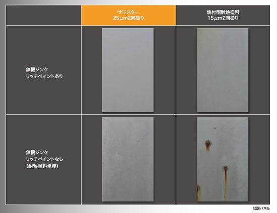 常温乾燥にて試験板を作成し、塩水噴霧試験(168時間)を実施した結果