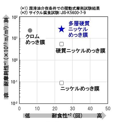 図2 耐食性・耐摩耗性の特性比較