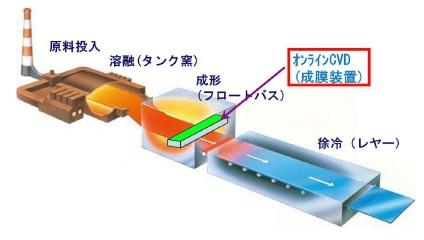 日本板硝子「フロート板ガラスの製造工程とオンラインCVDのイメージ」