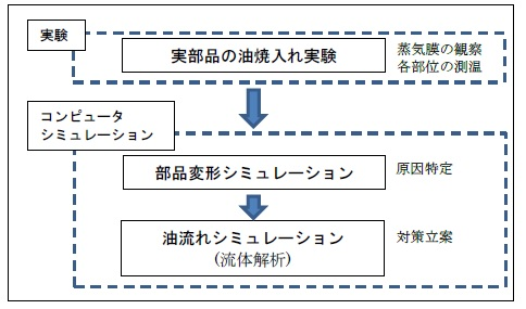 図1 熱処理変形シミュレーションシステムの概略図: 図1 熱処理変形シミュレーションシステムの概略図