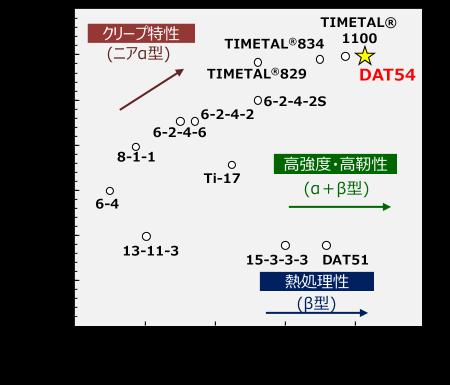 大同特殊鋼「チタン合金の開発年度と耐用耐熱温度」: チタン合金の開発年度と耐用耐熱温度