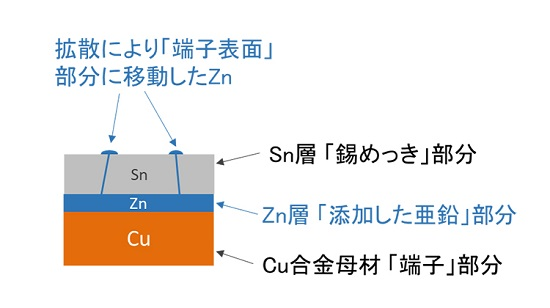 三菱マテリアル「アルミ電線と接続した防食めっきコネクター端子」: アルミ電線と接続した防食めっきコネクター端子