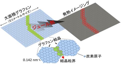 ロックイン赤外線発熱解析法を用いたグラフェン欠陥構造イメージングの概念図