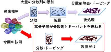 簡単な工程で高性能なCNT透明導電膜が作製できる: 簡単な工程で高性能なCNT透明導電膜が作製できる