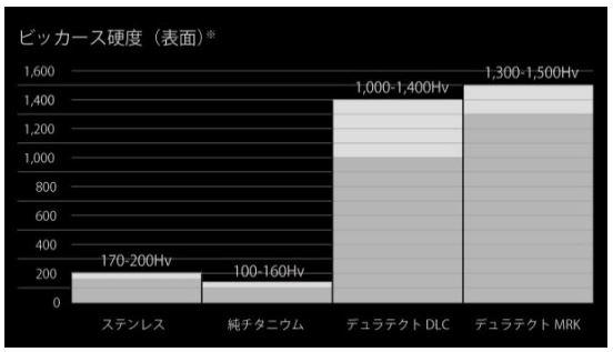 シチズン時計「ビッカース硬度の比較」