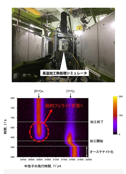 図:(上) 本研究で使⽤したその場中性⼦回折実験⽤⾼温加⼯熱処理シミュレータ (J-PARC MLF)。(下)加⼯熱処理中の中性⼦回折プロファイル