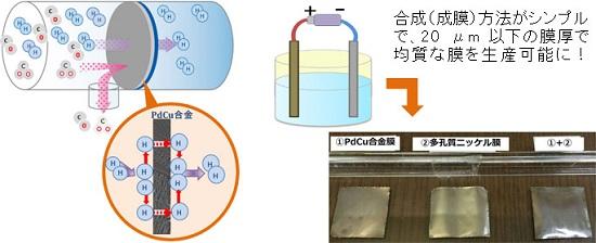 産業技術総合研究所「PdCu合金膜を用いた水素精製の模式図(左)と、今回の電解めっきによる成膜のイメージ図(右)」