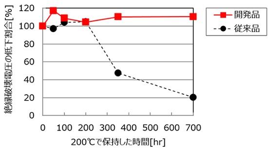 三菱マテリアル「コーティングした樹脂皮膜を200℃で保持した際の時間と絶縁破壊電圧の低下割合 (初期値100%)」: コーティングした樹脂皮膜を200℃で保持した際の時間と絶縁破壊電圧の低下割合 (初期値100%)