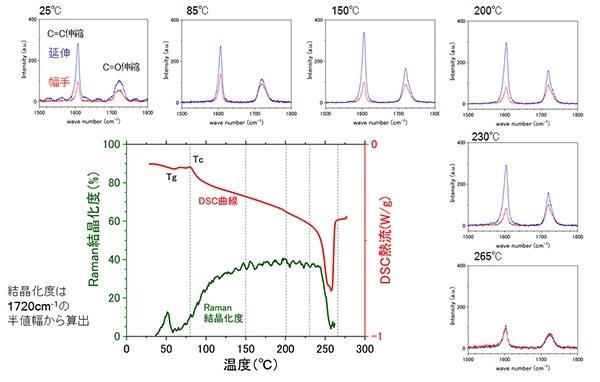 東レリサーチセンター「PETフィルムのDSC曲線と各温度におけるラマンスペクトル」: PETフィルムのDSC曲線と各温度におけるラマンスペクトル