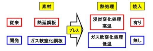 日本製鉄「ダンパープレートの製造方法」